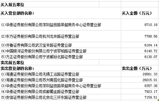(龙虎榜)海润光伏拟10转增20,华泰深圳荣超领衔买入8710万元