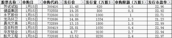 新股提示:晨光文具等6新股今日申购