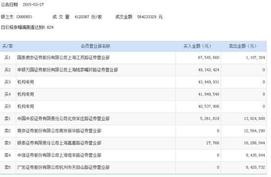 银之杰互联网金融概念股 三机构买入金额1.26亿